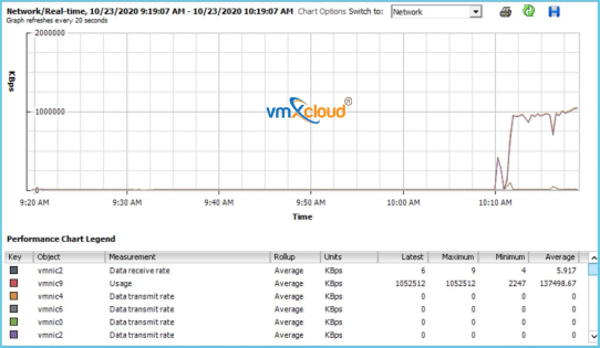 the image reflects a true speed write test on vmXcloud environment at pure max speed 10gbps